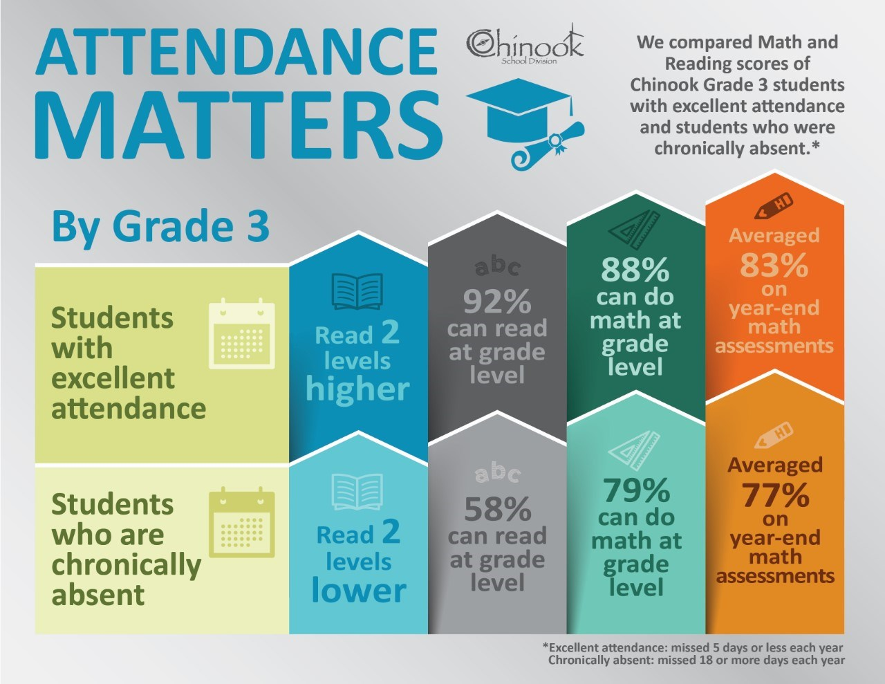 thumbnail_Attendance Infographic - Gr 3 reading and math-01.jpg