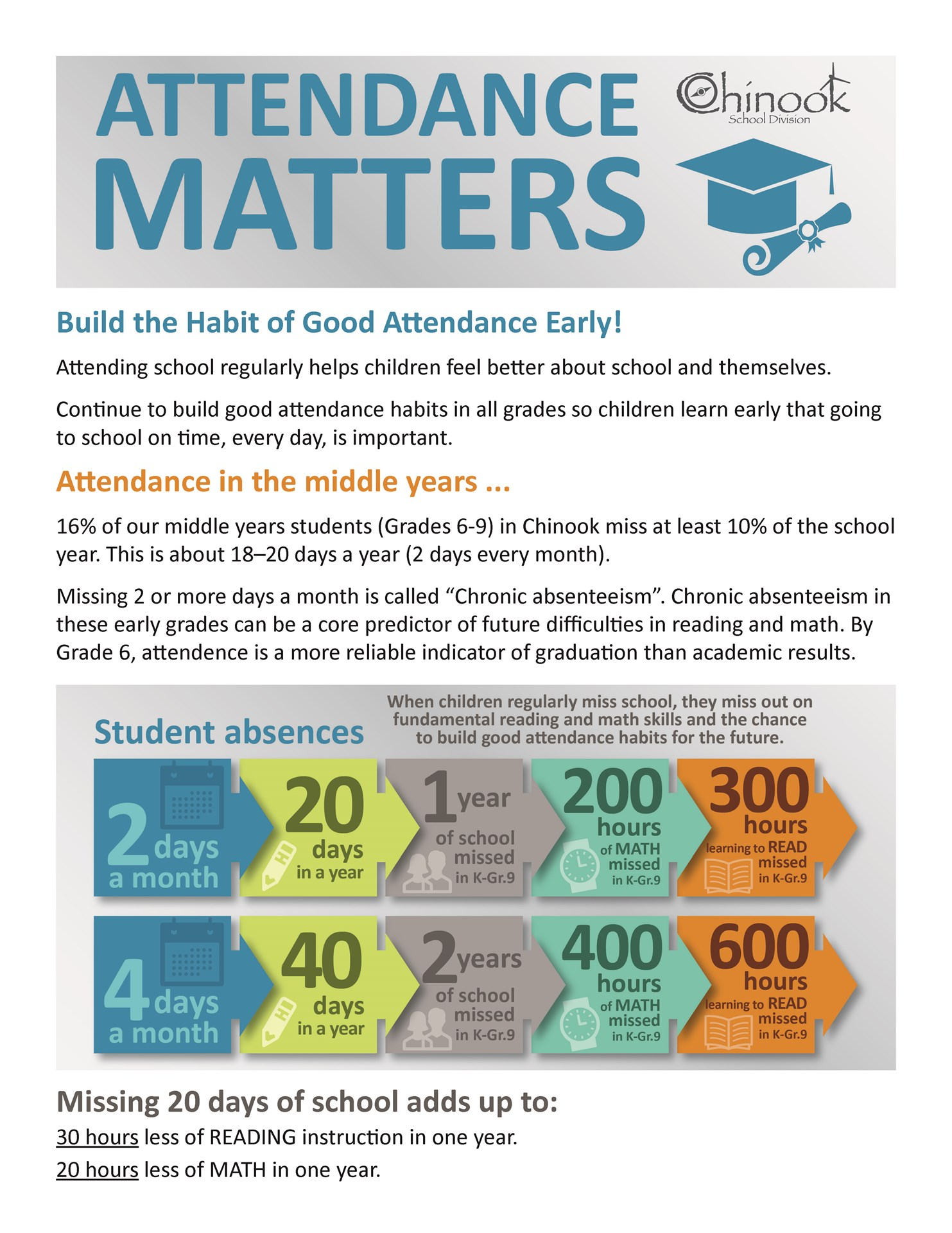 Attendance matters in the middle years