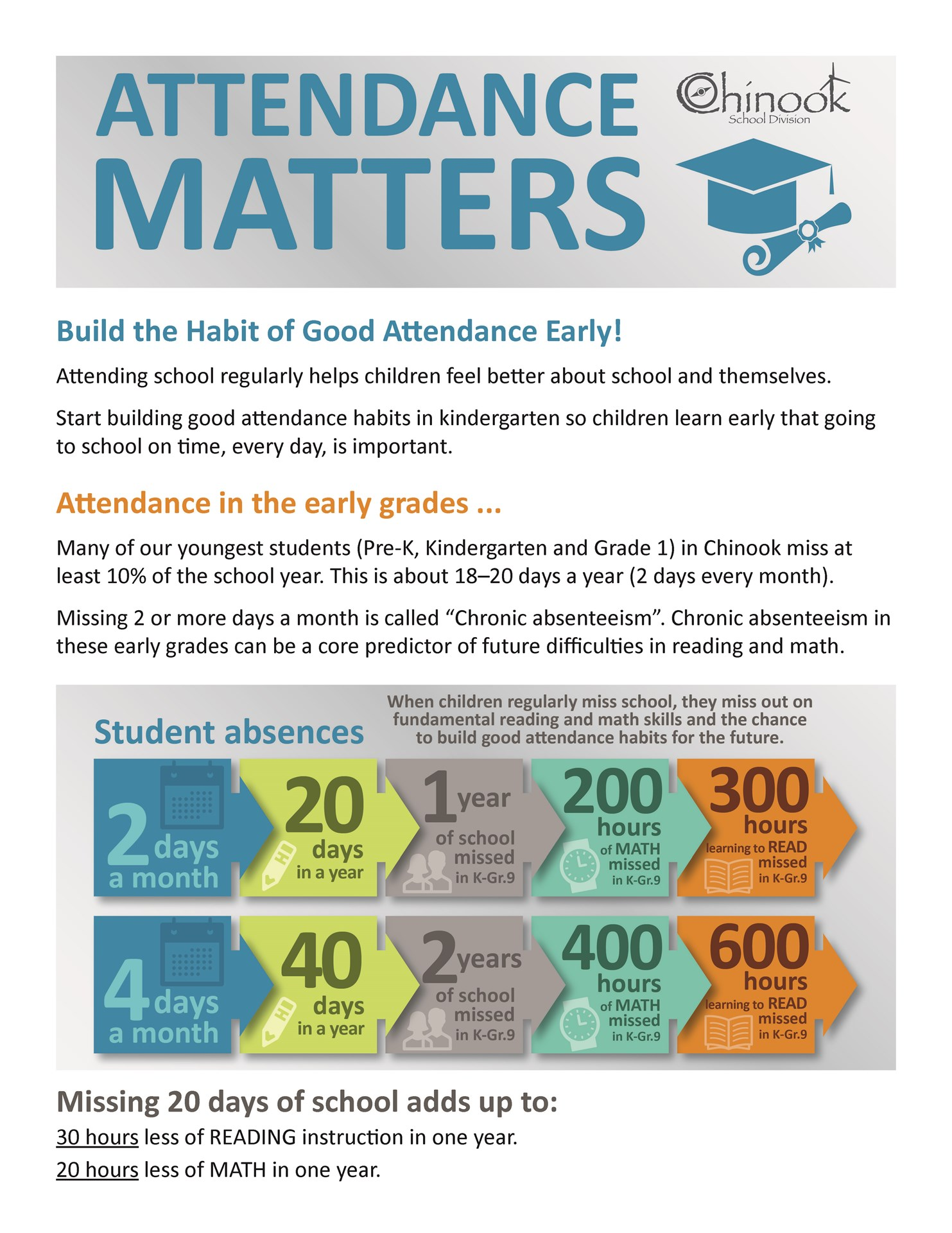 Build the Habit of Good Attendance Early!