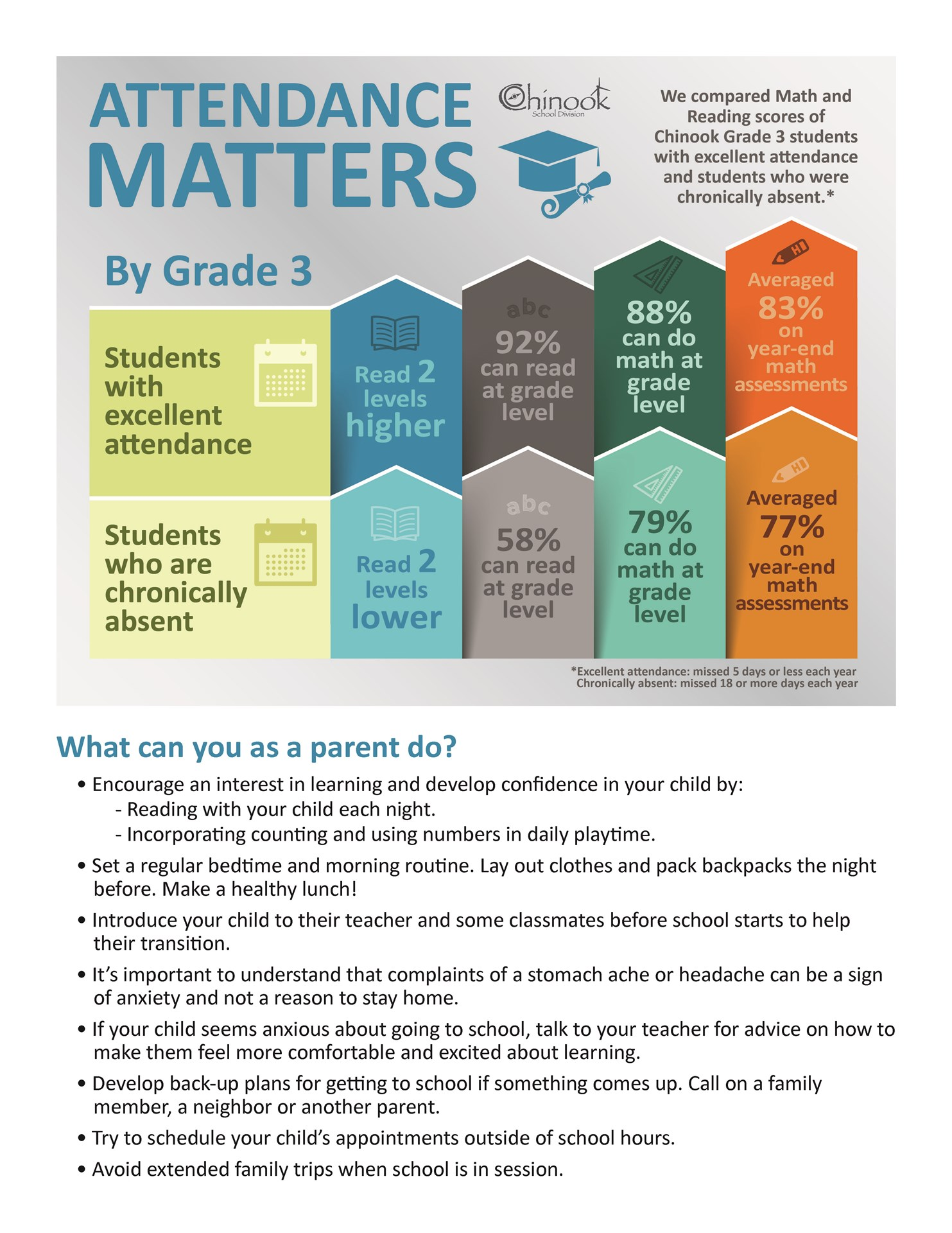 Attendance Matters - What can you as a parent do?